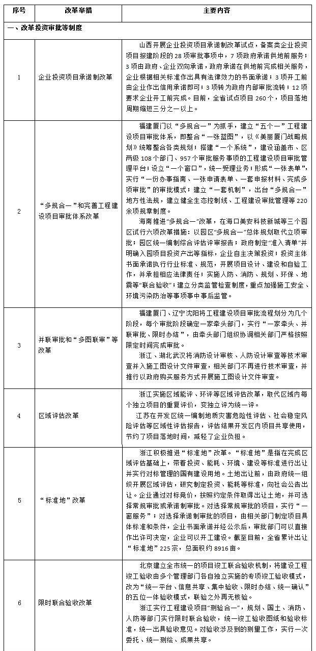 国务院办公厅通报6项有关工程建设项目制度-FZ1004179276.jpg